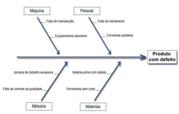 diagrama de ishikawa gr u00c3 u00a1fico causa e efeito